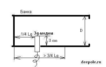 Расчет баночной антенны 3G и Wi-Fi